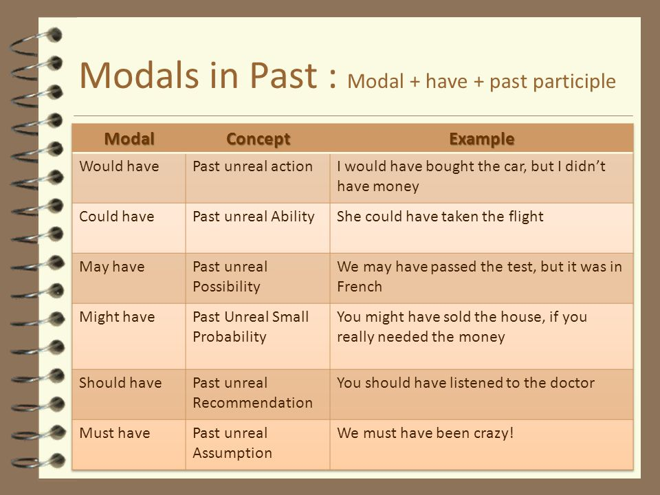 Modals in Past : Modal + have + past participle