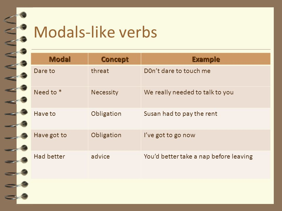 Modals-like verbs Modal Concept Example Dare to threat