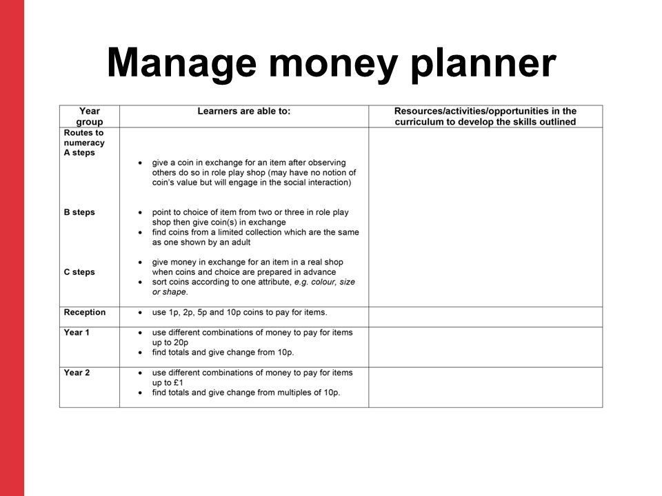 Manage money planner Add suitable resources/activities to column 3 of the 'Manage money planner'.