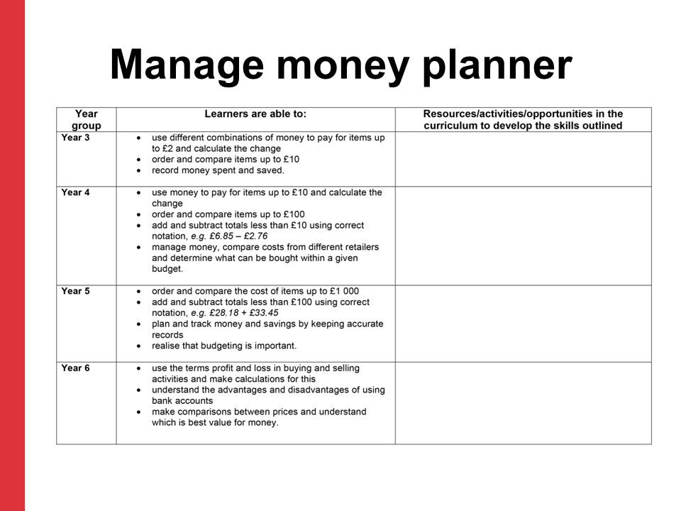 Manage money planner Add activities/resources as appropriate.
