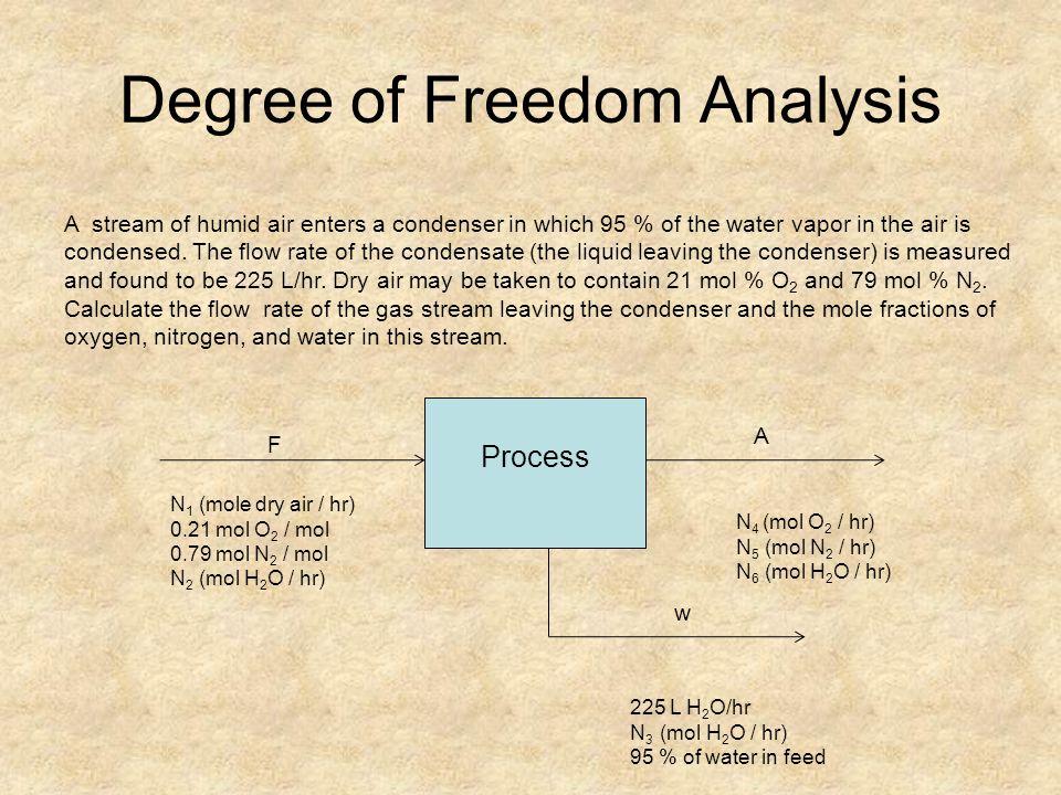 Degree of Freedom Analysis