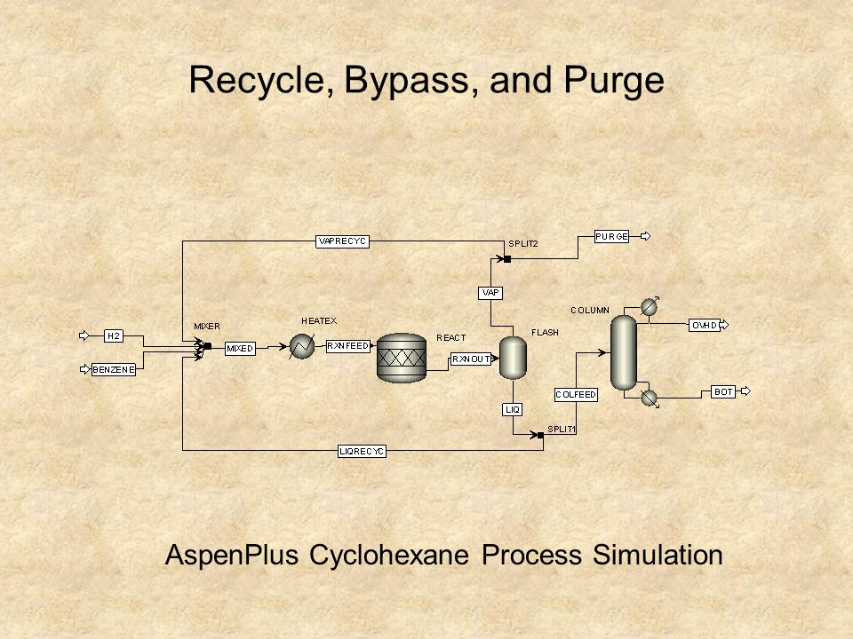 Recycle, Bypass, and Purge