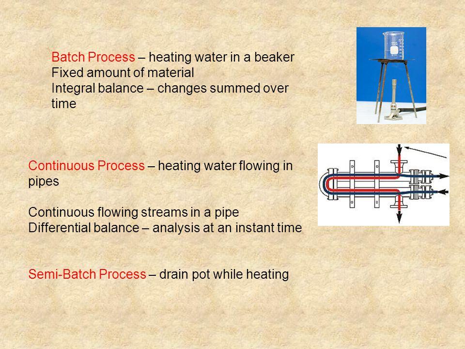 Batch Process – heating water in a beaker