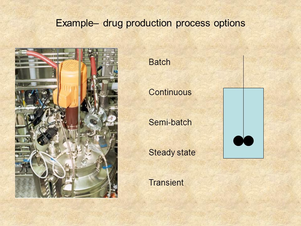 Example– drug production process options