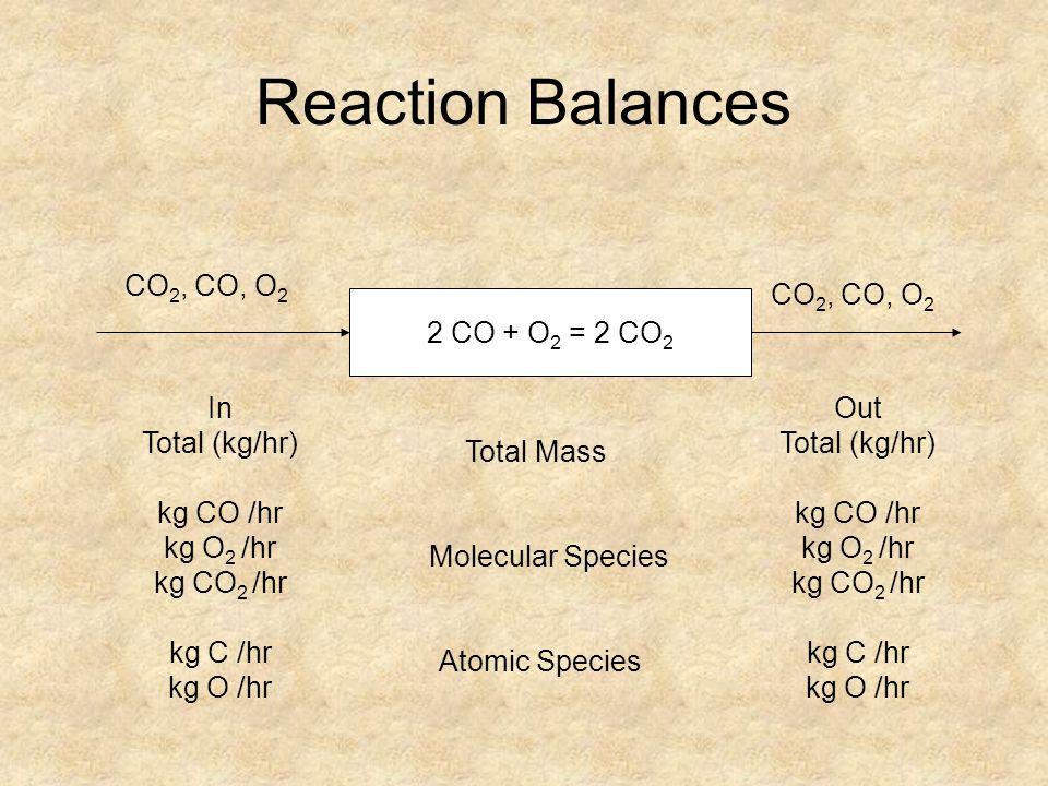 Reaction Balances CO2, CO, O2 CO2, CO, O2 2 CO + O2 = 2 CO2 In