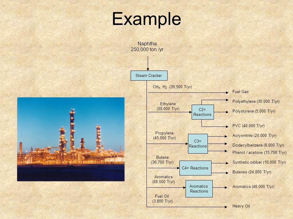 Example Naphtha 250,000 ton /yr Steam Cracker CH4, H2 (39,500 T/yr)