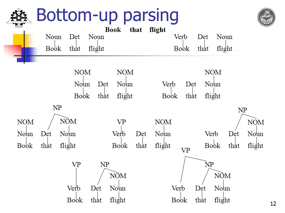 Bottom-up parsing Book that flight Book that flight Noun Det Book that