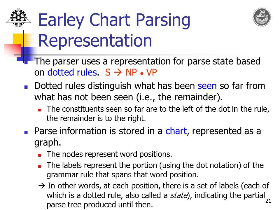 Earley Chart Parsing Representation