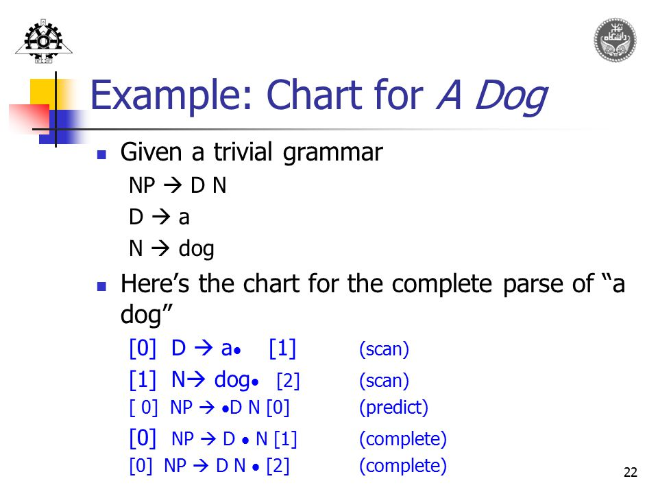 Example: Chart for A Dog