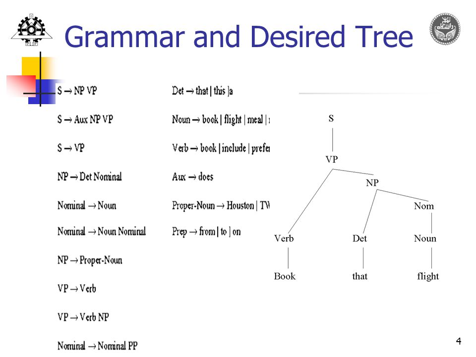 Grammar and Desired Tree