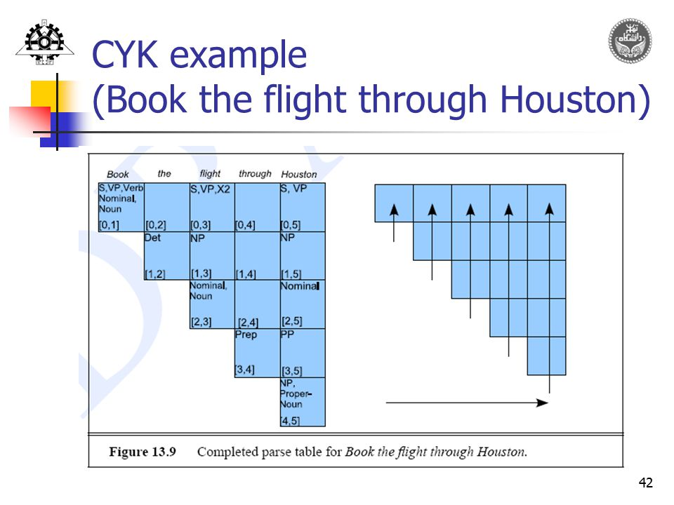 CYK example (Book the flight through Houston)