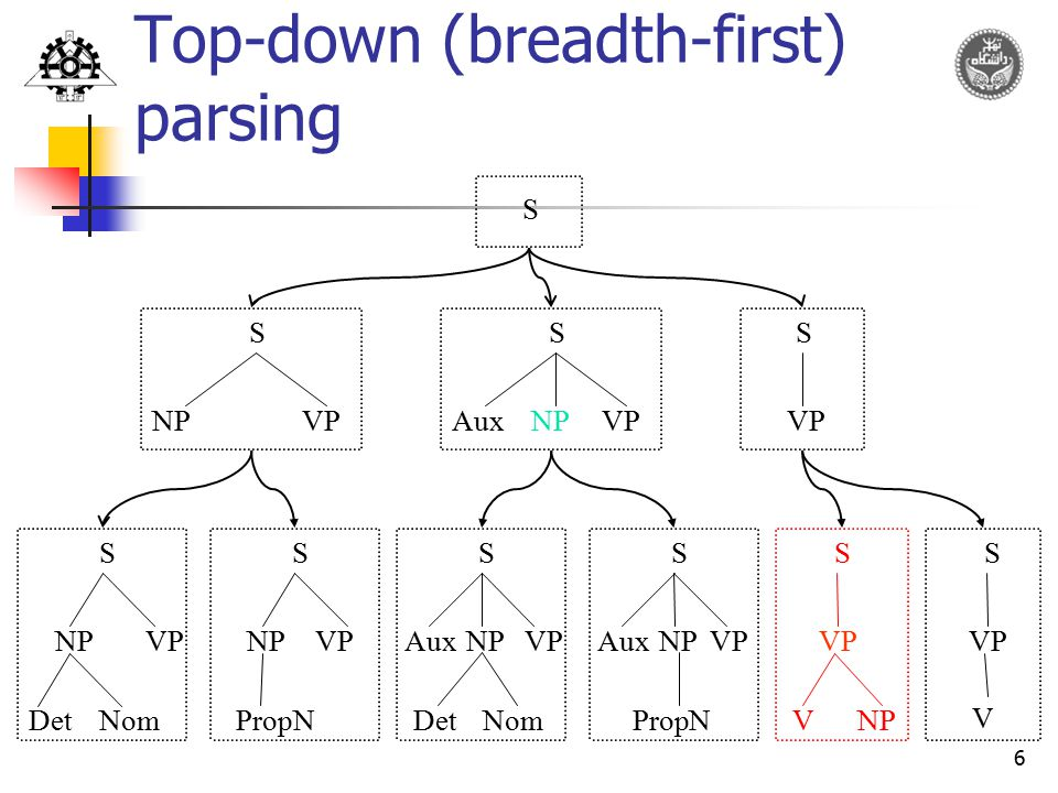 Top-down (breadth-first) parsing
