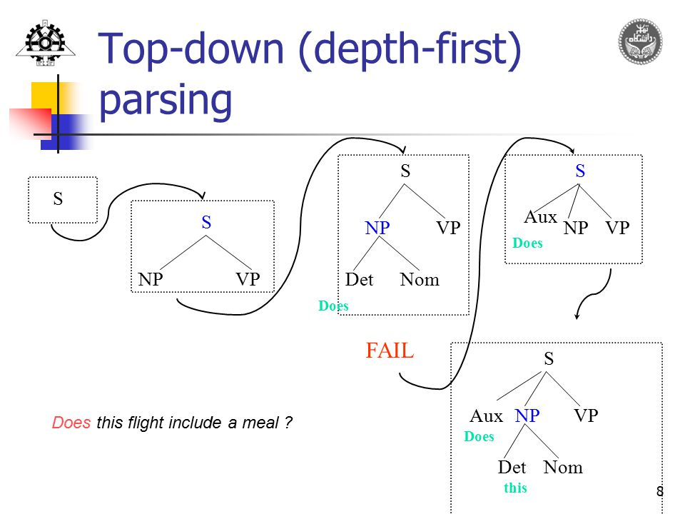 Top-down (depth-first) parsing