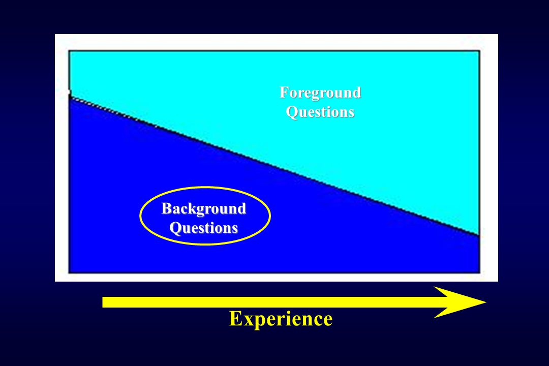 Foreground Questions Background Questions Experience