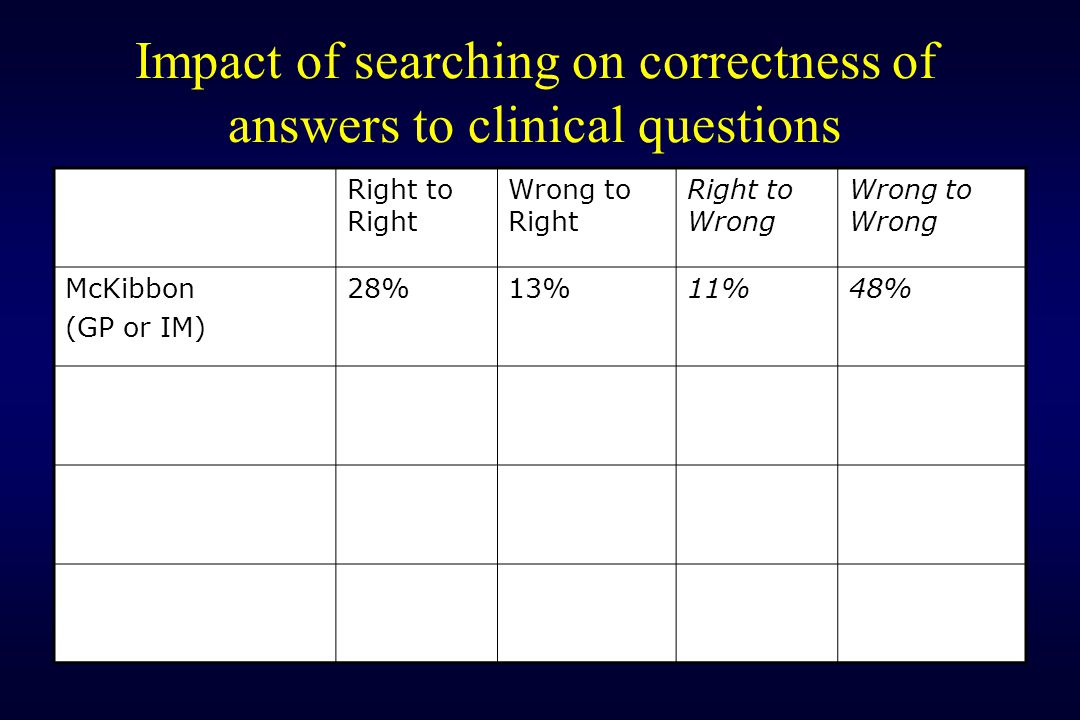 Impact of searching on correctness of answers to clinical questions