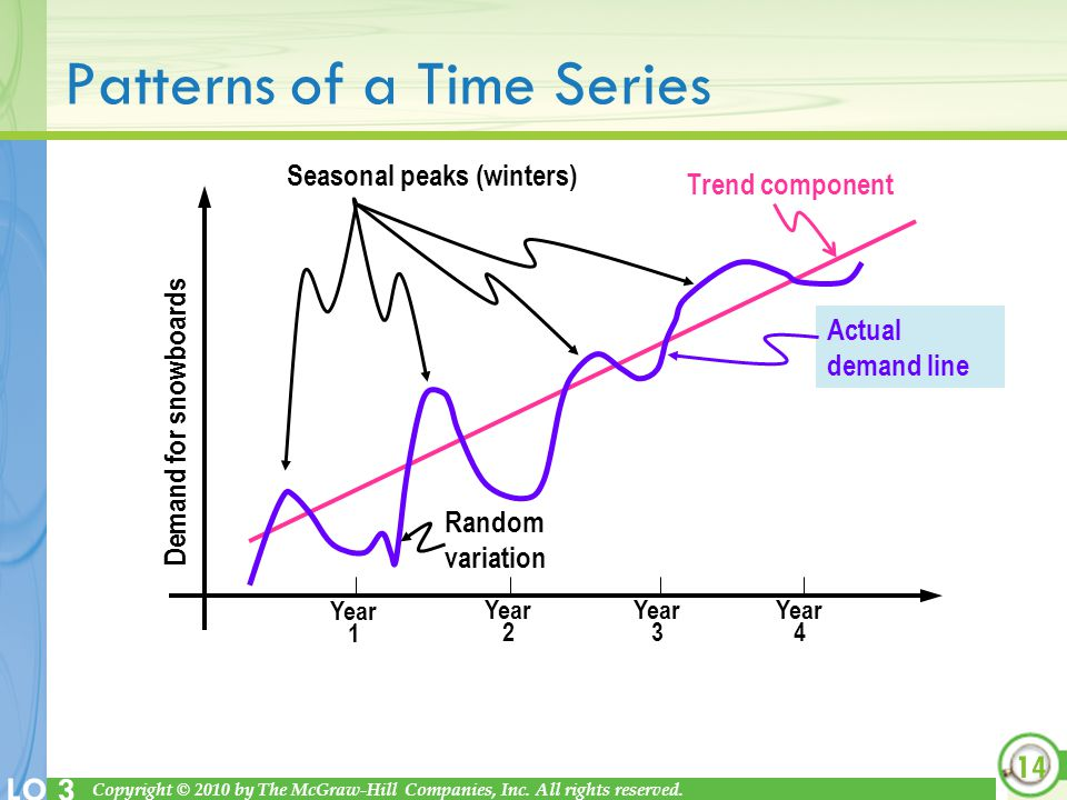Patterns of a Time Series
