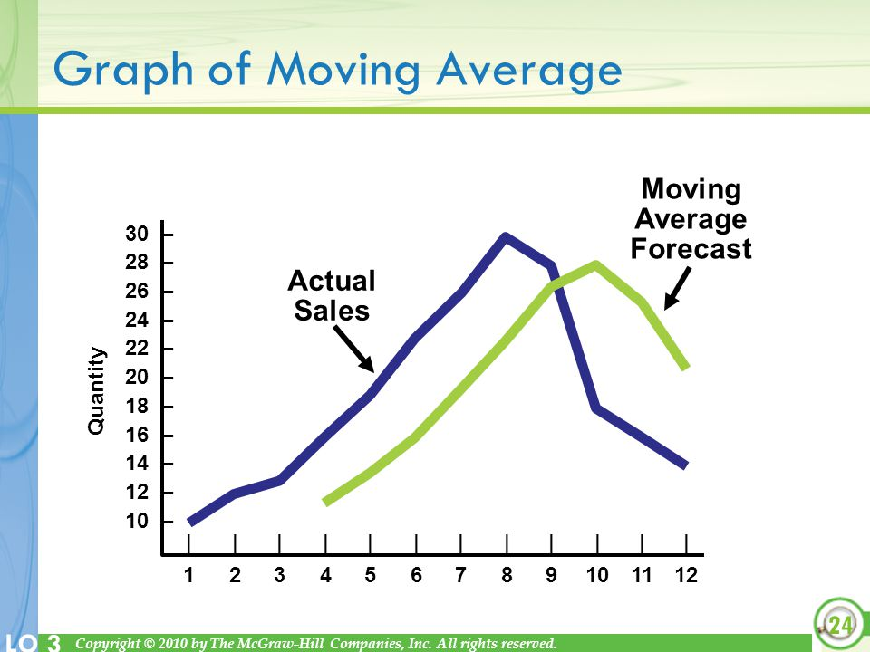 Graph of Moving Average