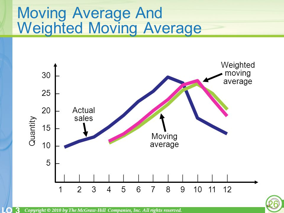 Moving Average And Weighted Moving Average