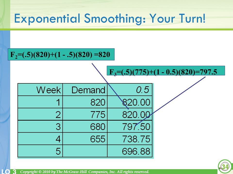 Exponential Smoothing: Your Turn!