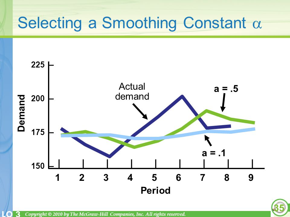 Selecting a Smoothing Constant 