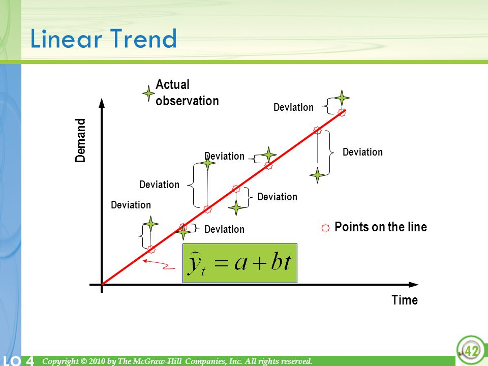 Linear Trend Actual observation Demand Points on the line Time