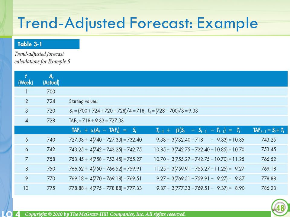 Trend-Adjusted Forecast: Example