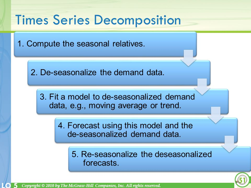 Times Series Decomposition