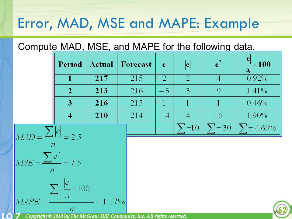 Error, MAD, MSE and MAPE: Example