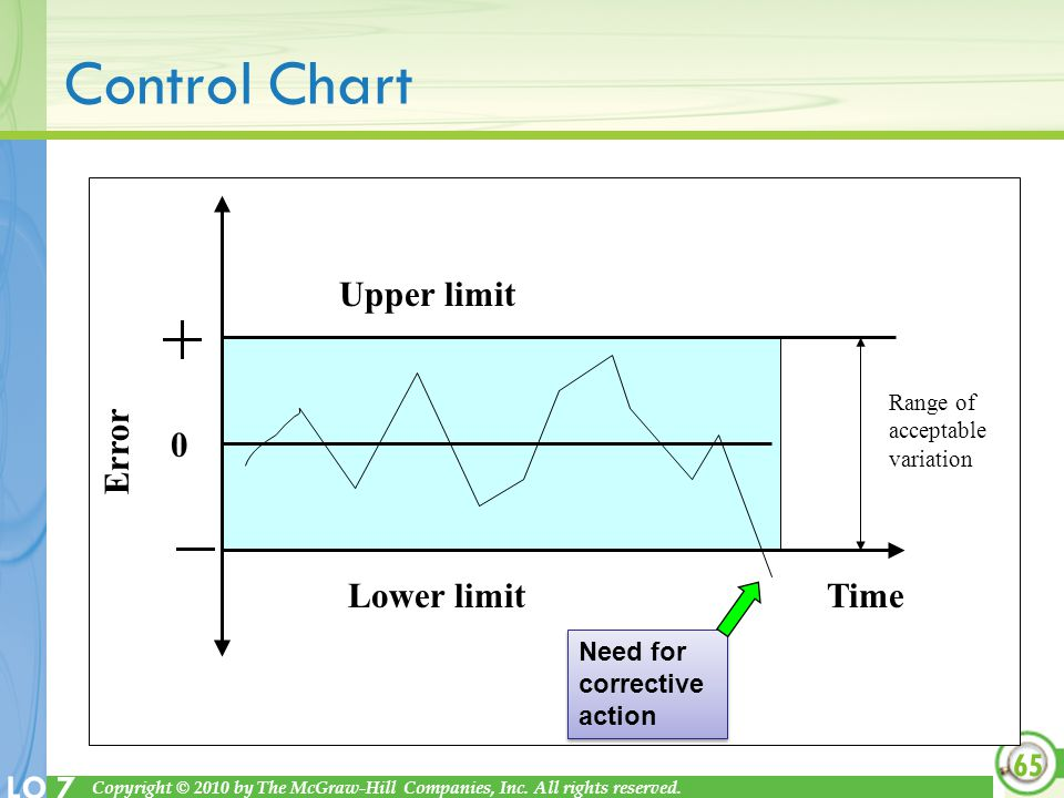 Control Chart Upper limit Lower limit Time Error