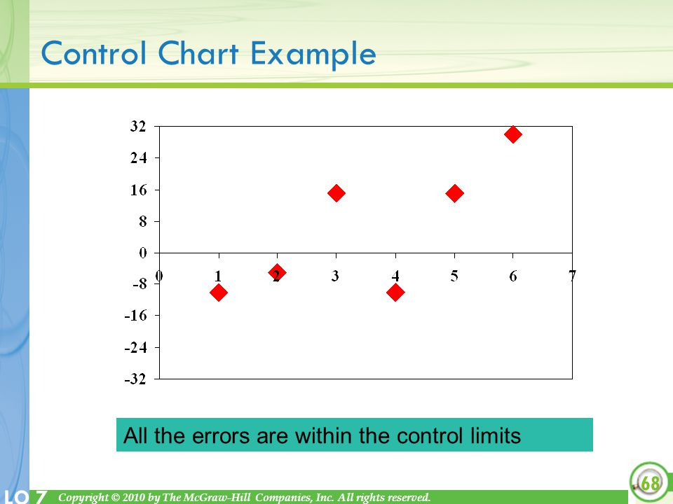 Control Chart Example All the errors are within the control limits