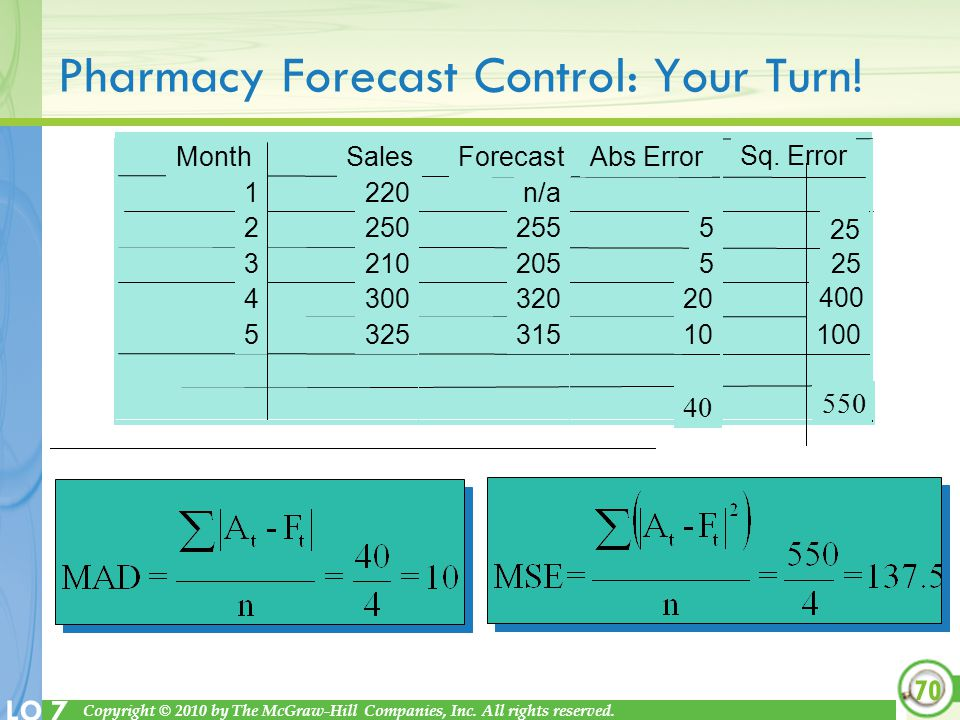 Pharmacy Forecast Control: Your Turn!