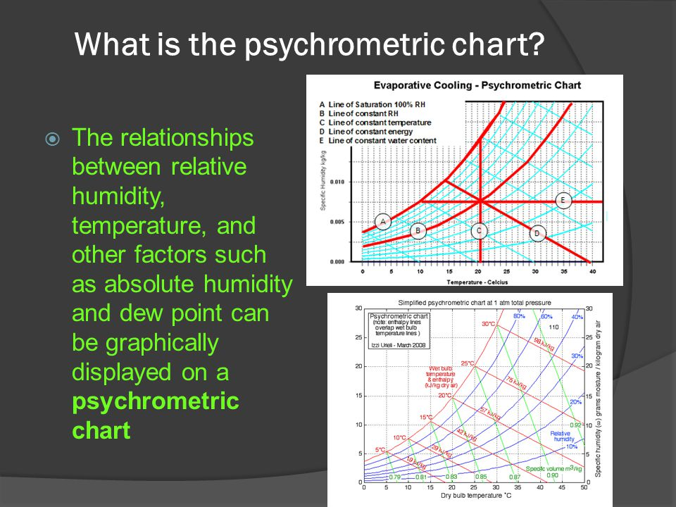 What is the psychrometric chart