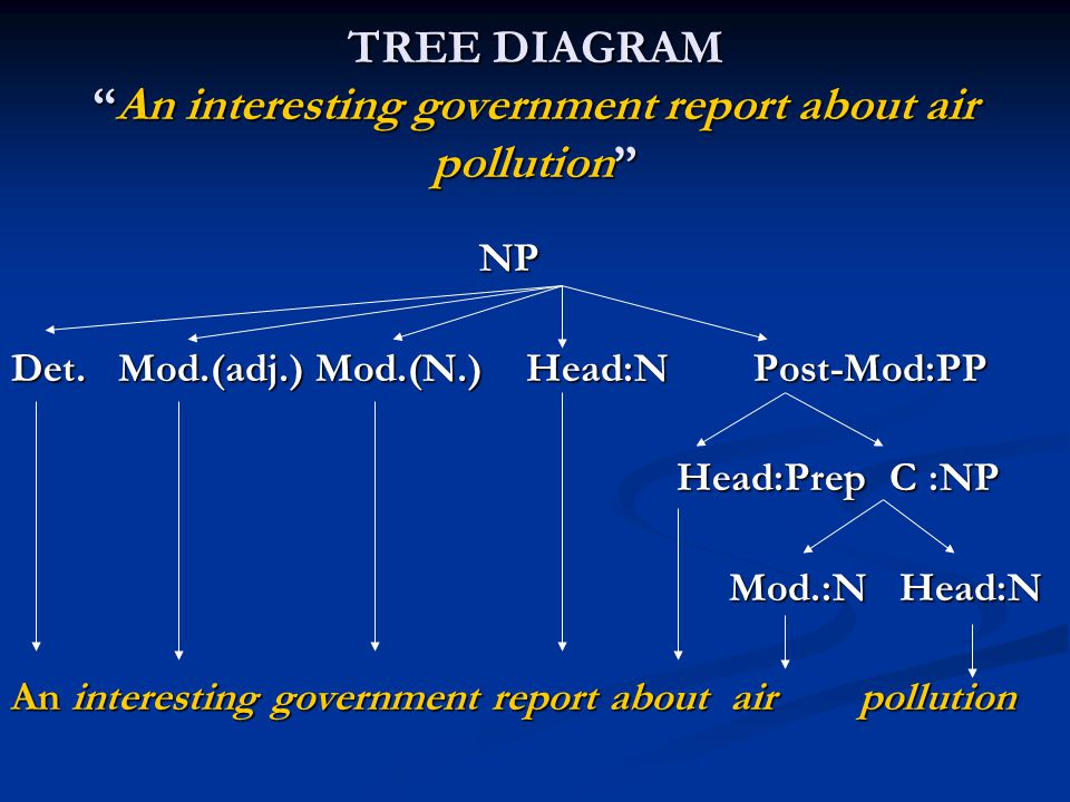 TREE DIAGRAM An interesting government report about air pollution
