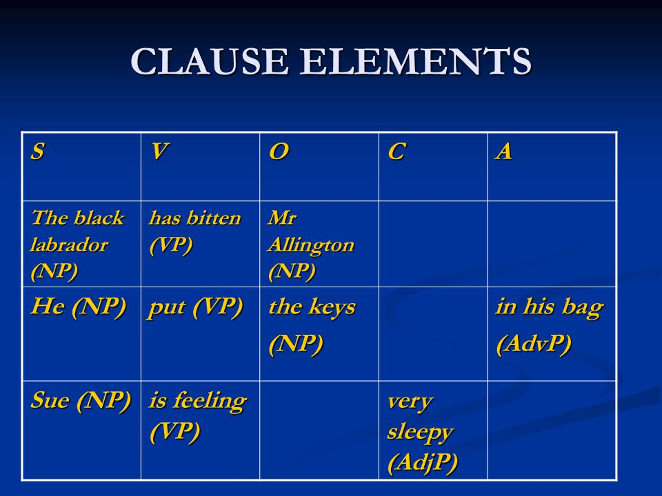 CLAUSE ELEMENTS S V O C A He (NP) put (VP) the keys (NP) in his bag