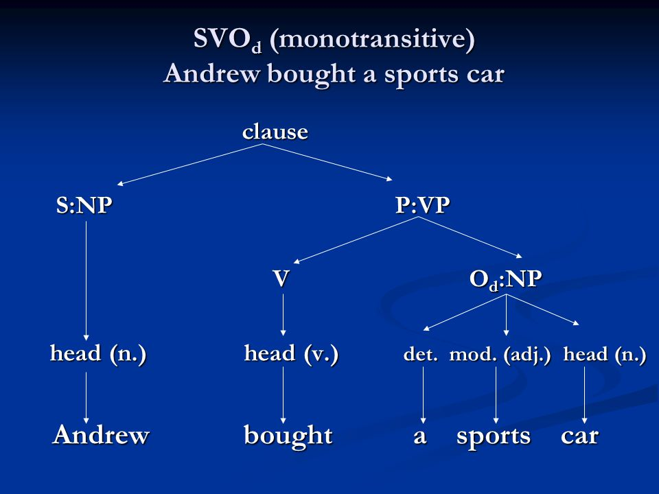 SVOd (monotransitive) Andrew bought a sports car