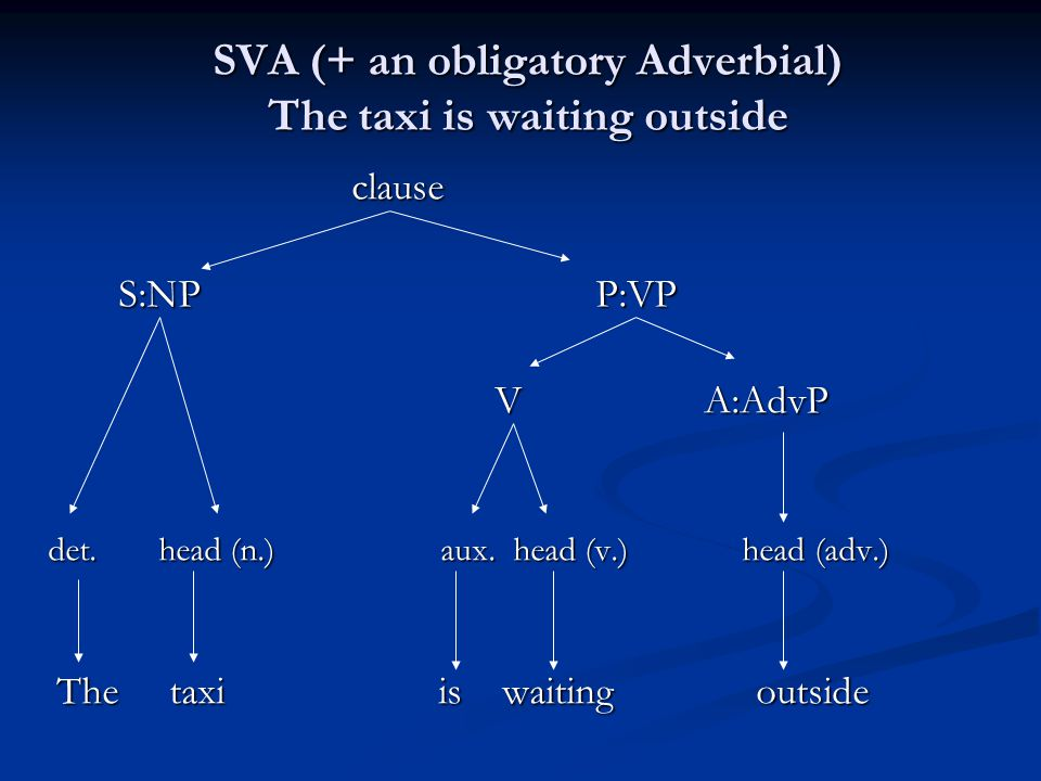 SVA (+ an obligatory Adverbial) The taxi is waiting outside