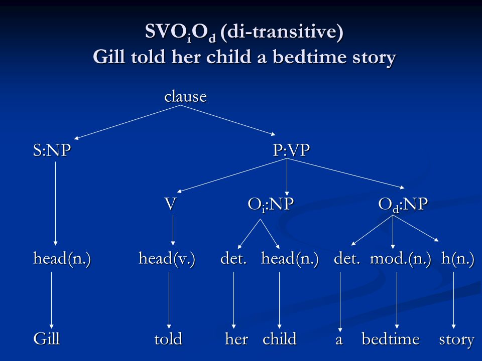 SVOiOd (di-transitive) Gill told her child a bedtime story
