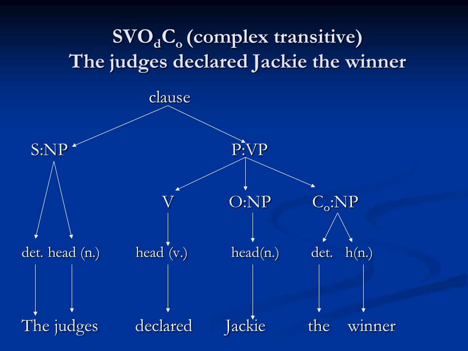 SVOdCo (complex transitive) The judges declared Jackie the winner