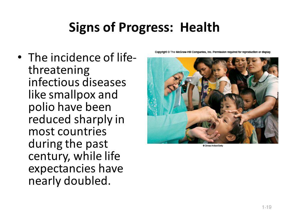 Signs of Progress: Health