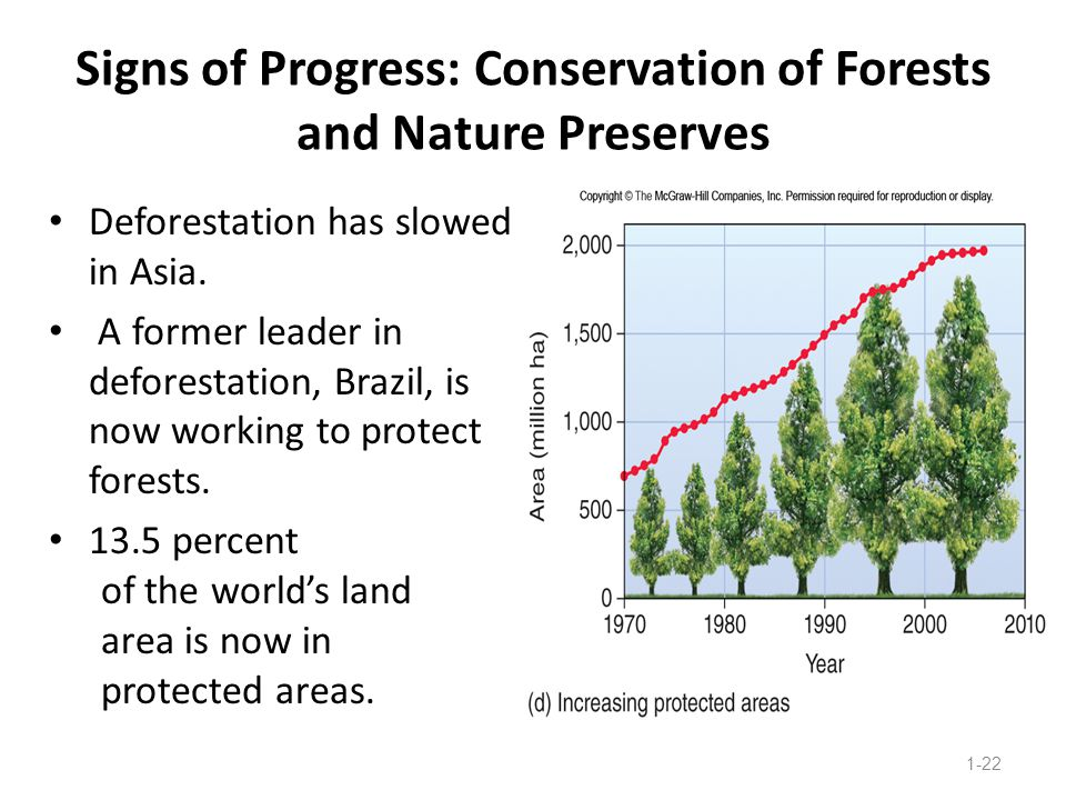 Signs of Progress: Conservation of Forests and Nature Preserves