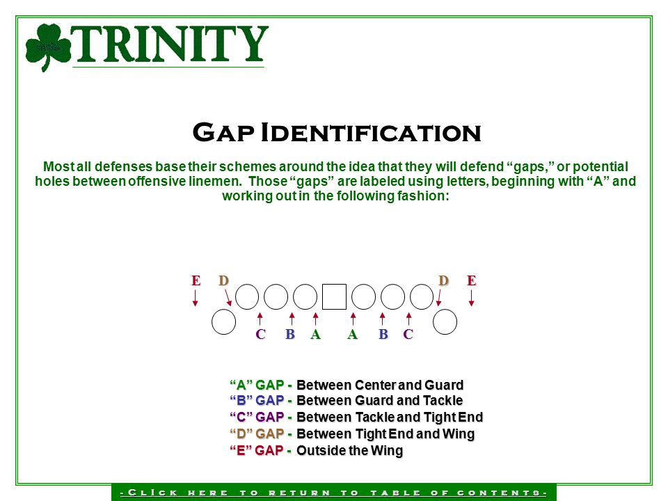 Gap Identification E D C B A