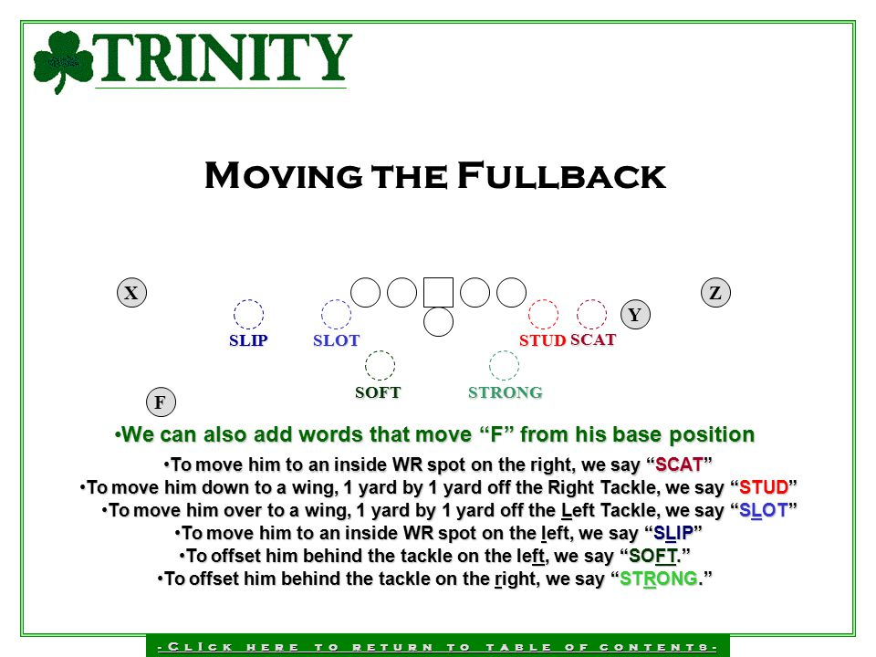 Moving the Fullback X. Z. Y. SLIP. SLOT. STUD. SCAT. SOFT. F. STRONG. F. We can also add words that move F from his base position.