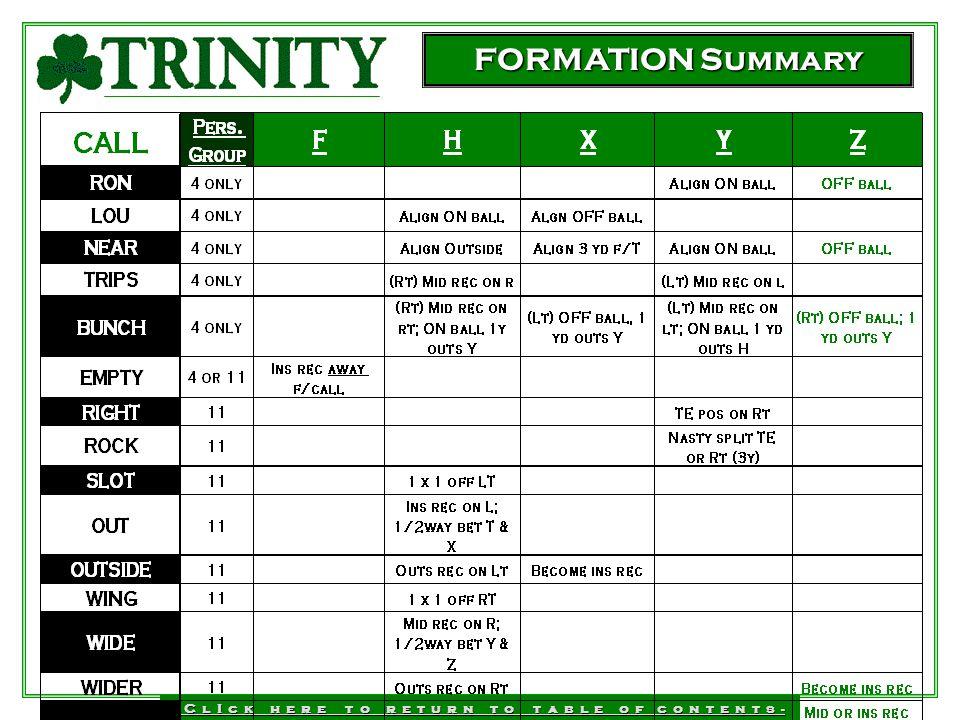 FORMATION Summary - C l I c k h e r e t o r e t u r n t o t a b l e o f c o n t e n t s -