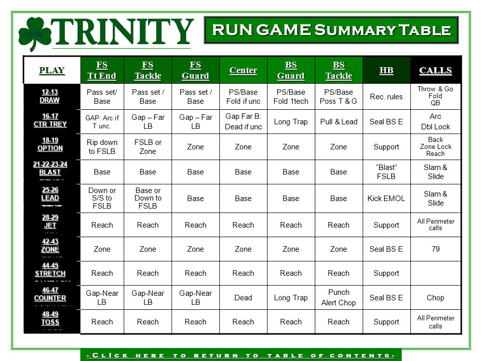 RUN GAME Summary Table PLAY FS Tt End FS Tackle FS Guard Center