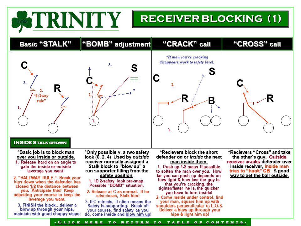 RECEIVER BLOCKING (1) C S S C C C R R R B BOMB adjustment