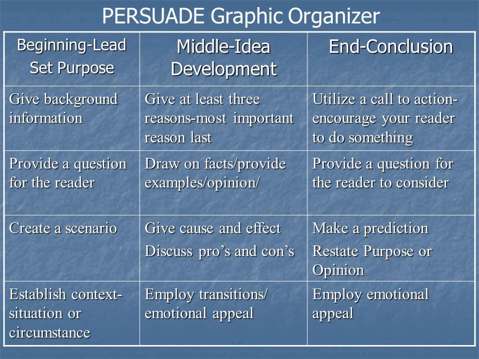 PERSUADE Graphic Organizer