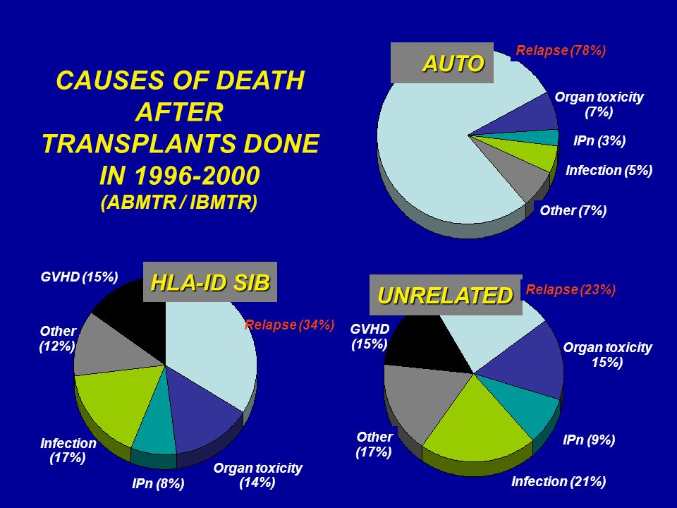 CAUSES OF DEATH AFTER TRANSPLANTS DONE IN 1996-2000