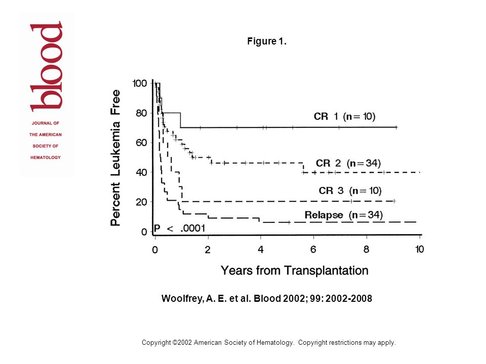 Woolfrey, A. E. et al. Blood 2002; 99: 2002-2008