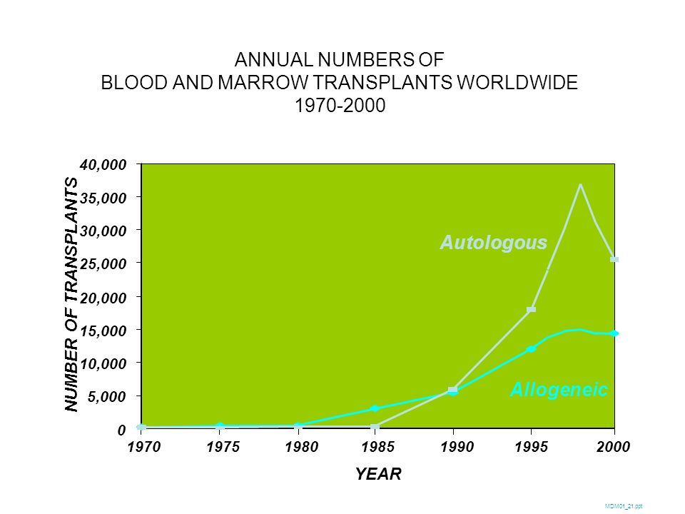 ANNUAL NUMBERS OF BLOOD AND MARROW TRANSPLANTS WORLDWIDE 1970-2000