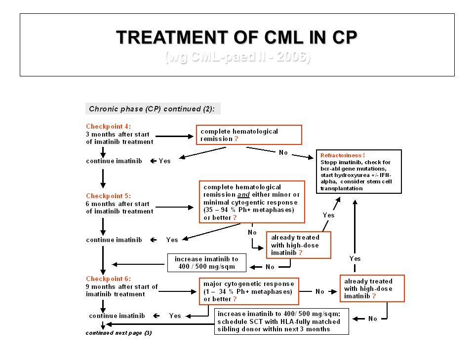 TREATMENT OF CML IN CP (wg CML-paed II - 2006)